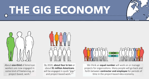 """Staffing and the """"Gig Economy"""" 